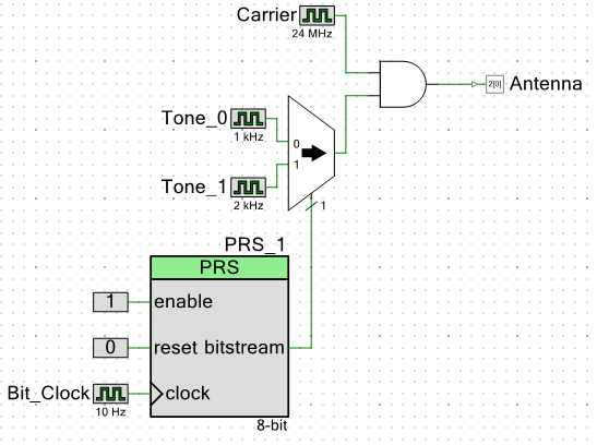 Digital AM modulator with two tone generators and a pseudo-random sequence generator switching between the two
